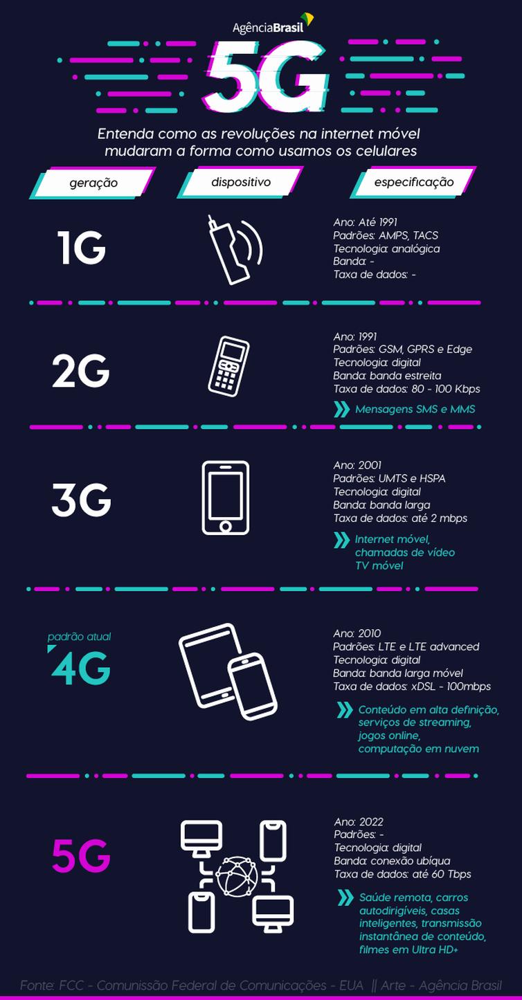 Leilão do 5G